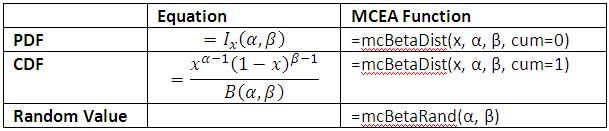 Beta Distribution Equations