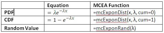 Exponential Distribution Equations