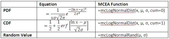 LogNormal Distribution Equations