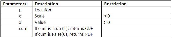 LogNormal Distribution Parameters