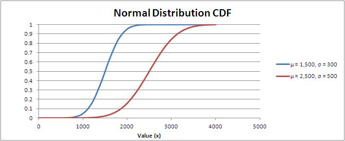 Normal Distribution Cumulative Distribution Function (CDF)