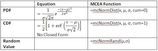Normal Distribution Equations