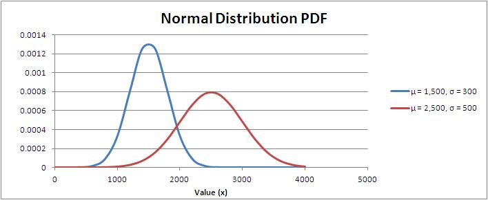 Normal Distribution Probability Density Function (PDF)