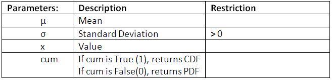 Normal Distribution Parameters