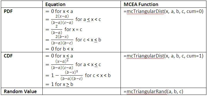 Triangular Distribution Equations