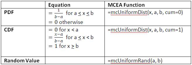 Uniform Distribution Equations