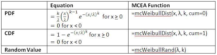 Weibull Distribution Equations