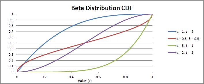 Beta Distribution Cumulative Distribution Function (CDF)