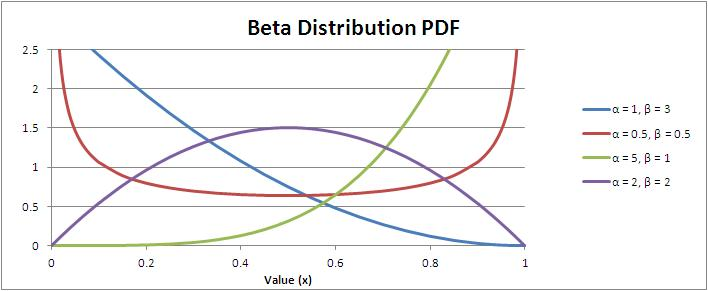 Beta Distribution Probability Density Function (PDF)