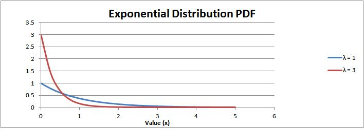 Exponential Distribution Probability Density Function (PDF)