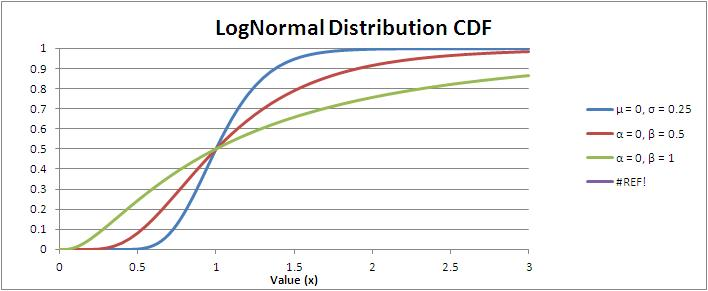 LogNormal Distribution Cumulative Distribution Function (CDF)