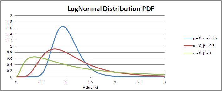 LogNormal Distribution Probability Density Function (PDF)