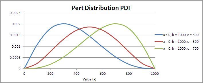Pert Distribution Probability Density Function (PDF)