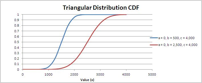 Triangular Distribution Cumulative Distribution Function (CDF)