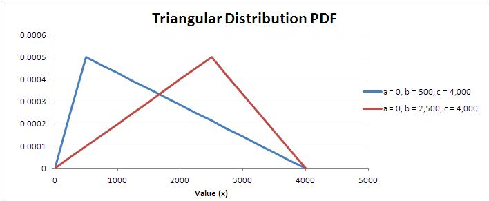Triangular Distribution Probability Density Function (PDF)