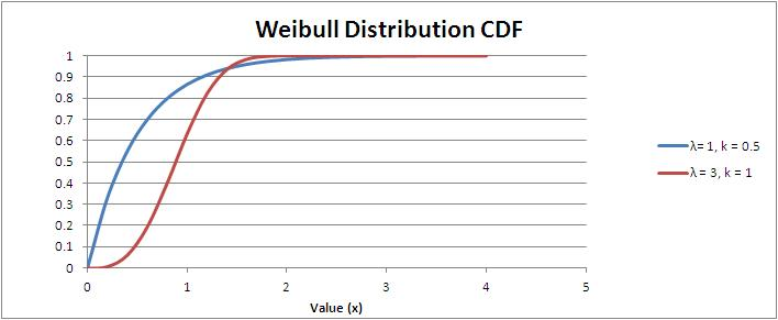 Weibull Distribution Cumulative Distribution Function (CDF)