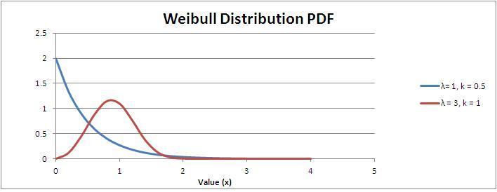 Weibull Distribution Probability Density Function (PDF)